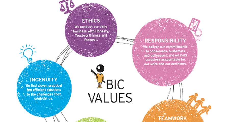 bic_ethic_value